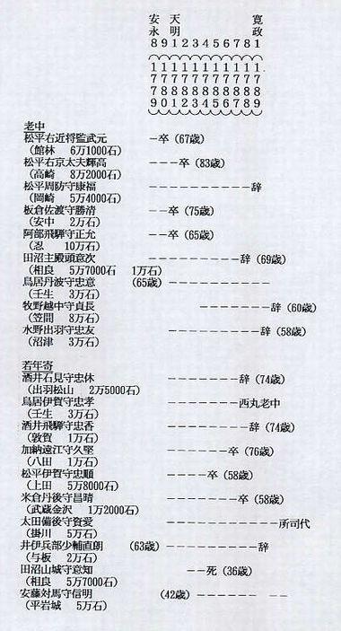 鬼平犯科帳』Who's Who: 012松平...